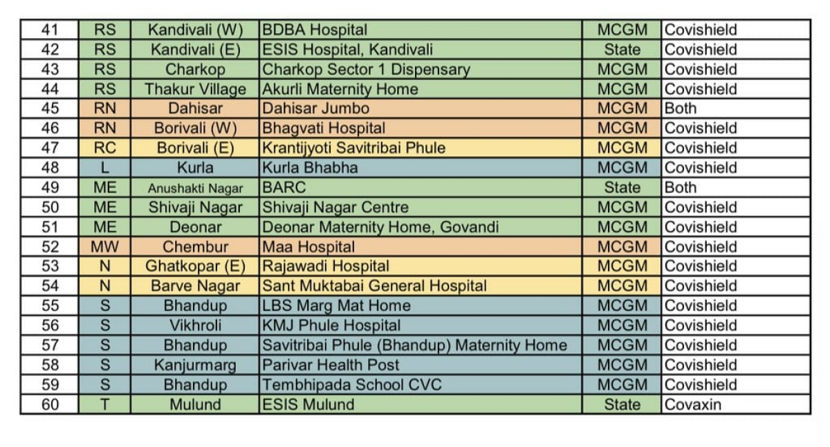 Attention Mumbaikars! Full list of COVID-19 vaccination centres where you can walk-in on May 4 for second dose