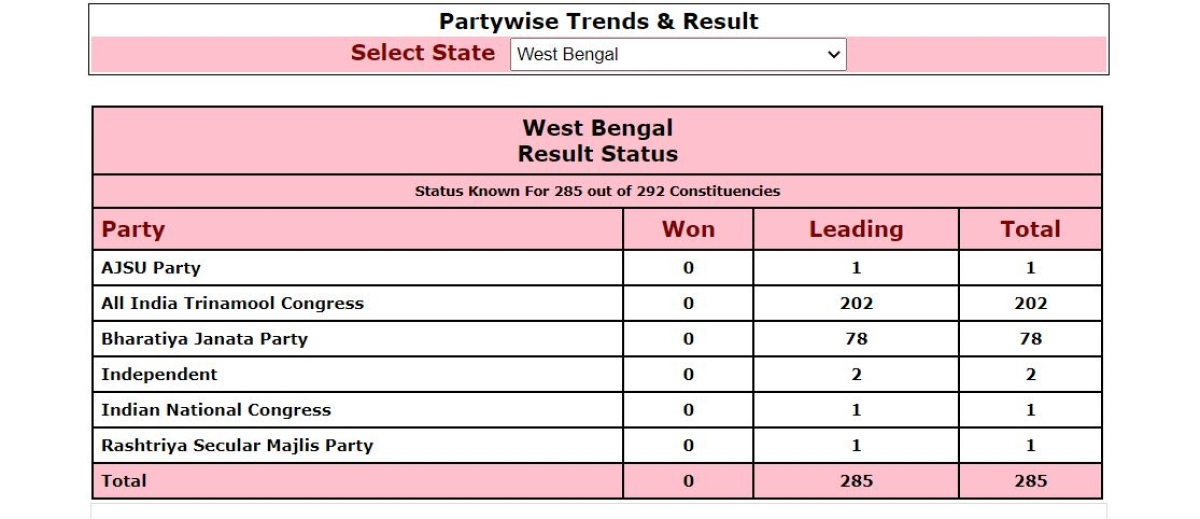West Bengal 2021 poll results: As TMC leads in over 200 seats, Sharad Pawar cheers Mamata's 'stupendous victory'