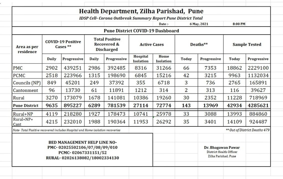 Pune district records 9,635 COVID-19 cases on May 6; death toll rises to 13,969