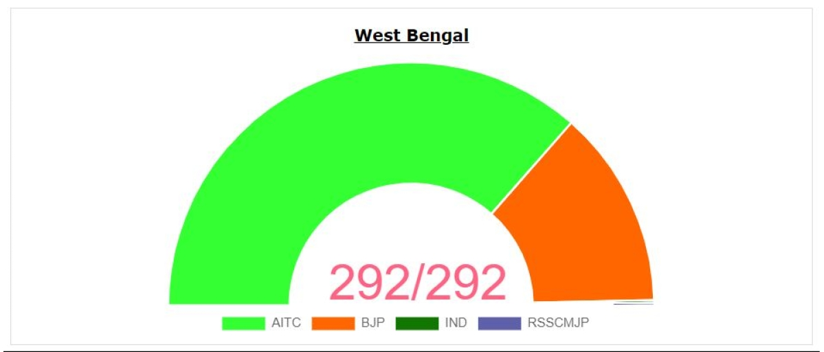 West Bengal Assembly Poll Results 2021: TMC bags over 210 seats - Check full list of winners