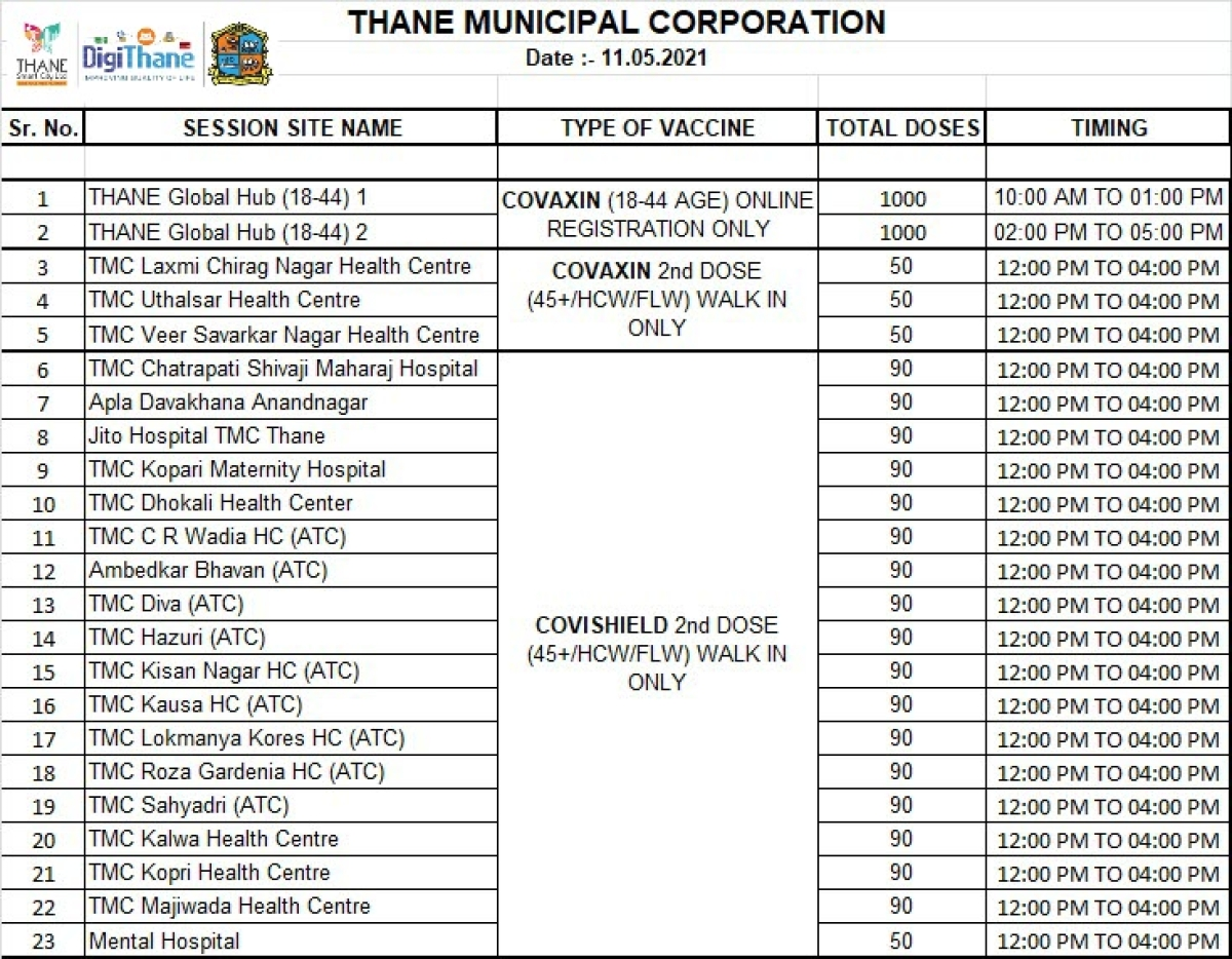 Thane: Full list of COVID-19 vaccination centres issued by TMC for all beneficiaries on May 11