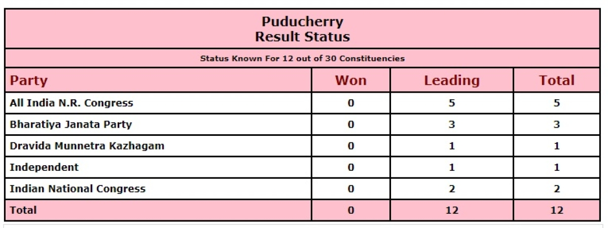 West Bengal, Tamil Nadu, Assam, Kerala, and Puducherry Election Results 2021