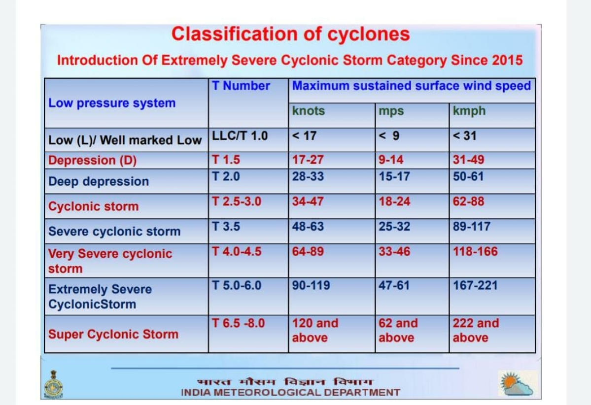 Attention! Tauktae further intensifies into Extremely Severe Cyclonic Storm (ESCS) - Here's what it means