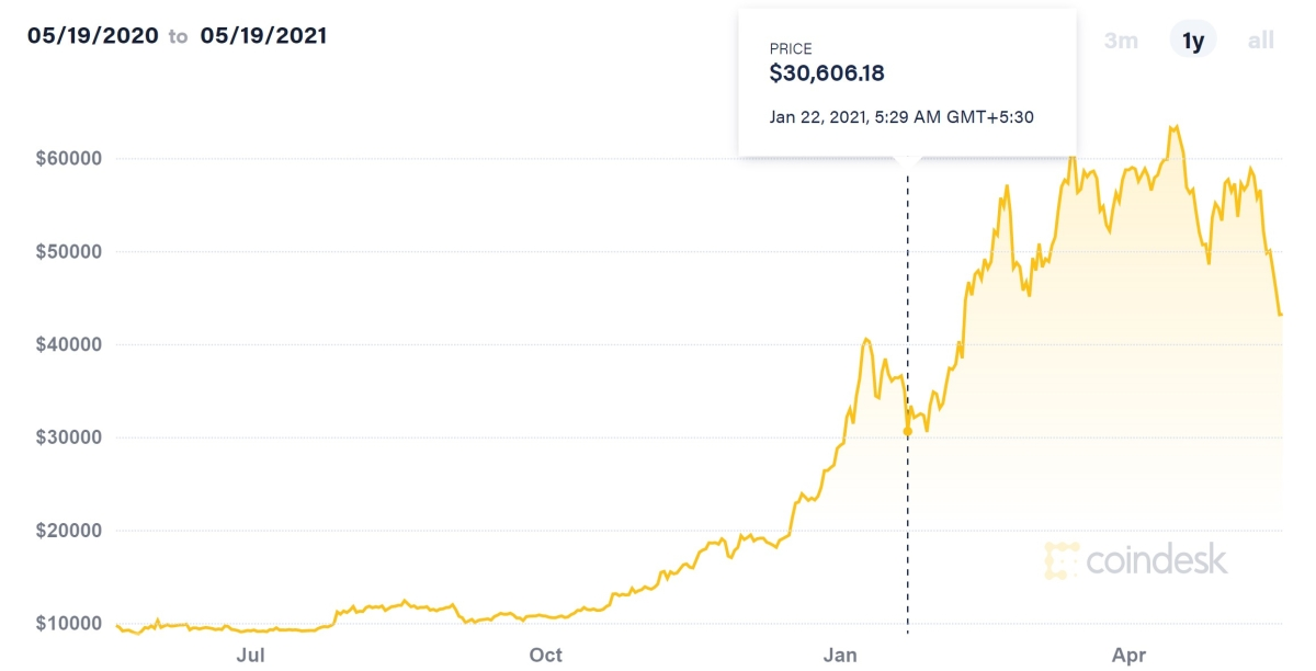 Cryptocurrency market crashes: Know why Bitcoin slumped from $43,800 to almost $30,200; Dogecoin, Ethereum, Cardano join the dip