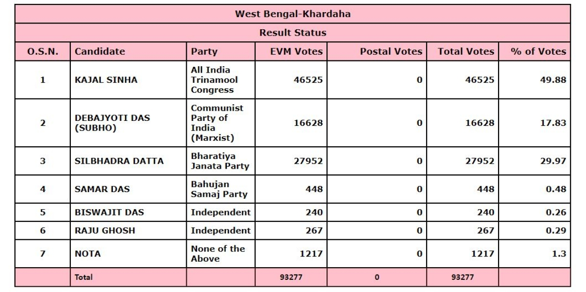 Data from the ECI website as of 5:50 pm.