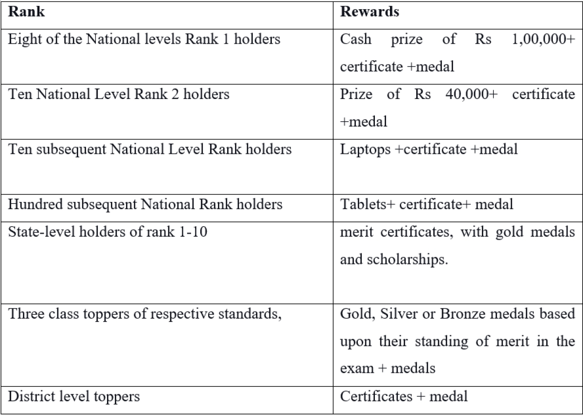 Indian Talent Olympiad Exam: Check out benefits, registration, schedule, and other details here