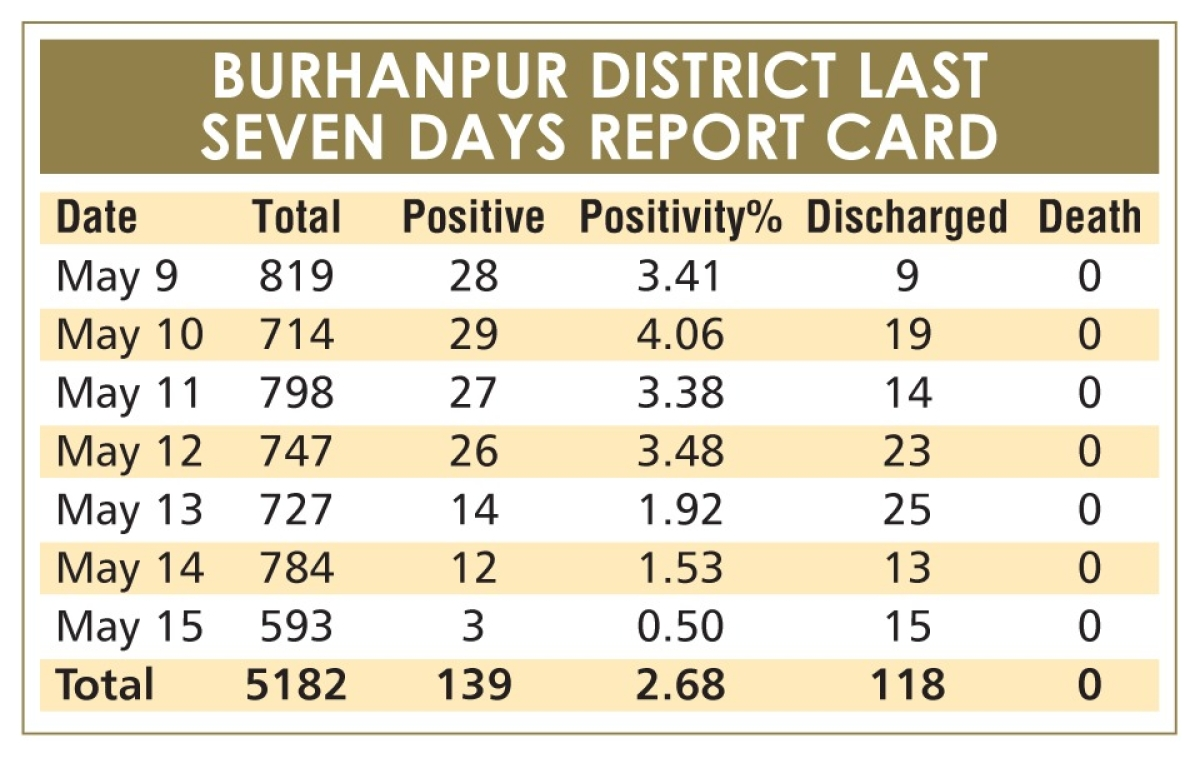 Madhya Pradesh: Burhanpur eyes relaxations as weekly positivity rate down to 2.8 per cent