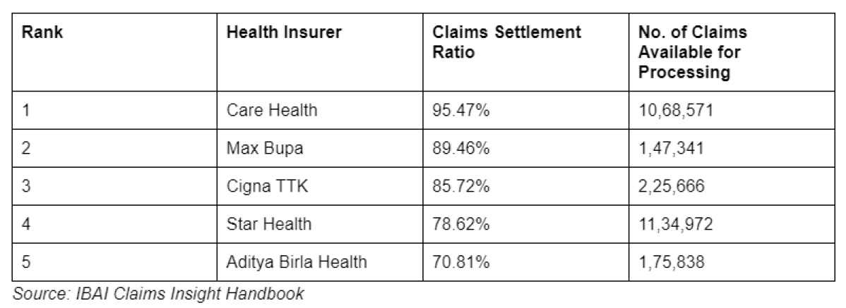 Health insurers with the highest claims settlement ratio for FY 2019-20