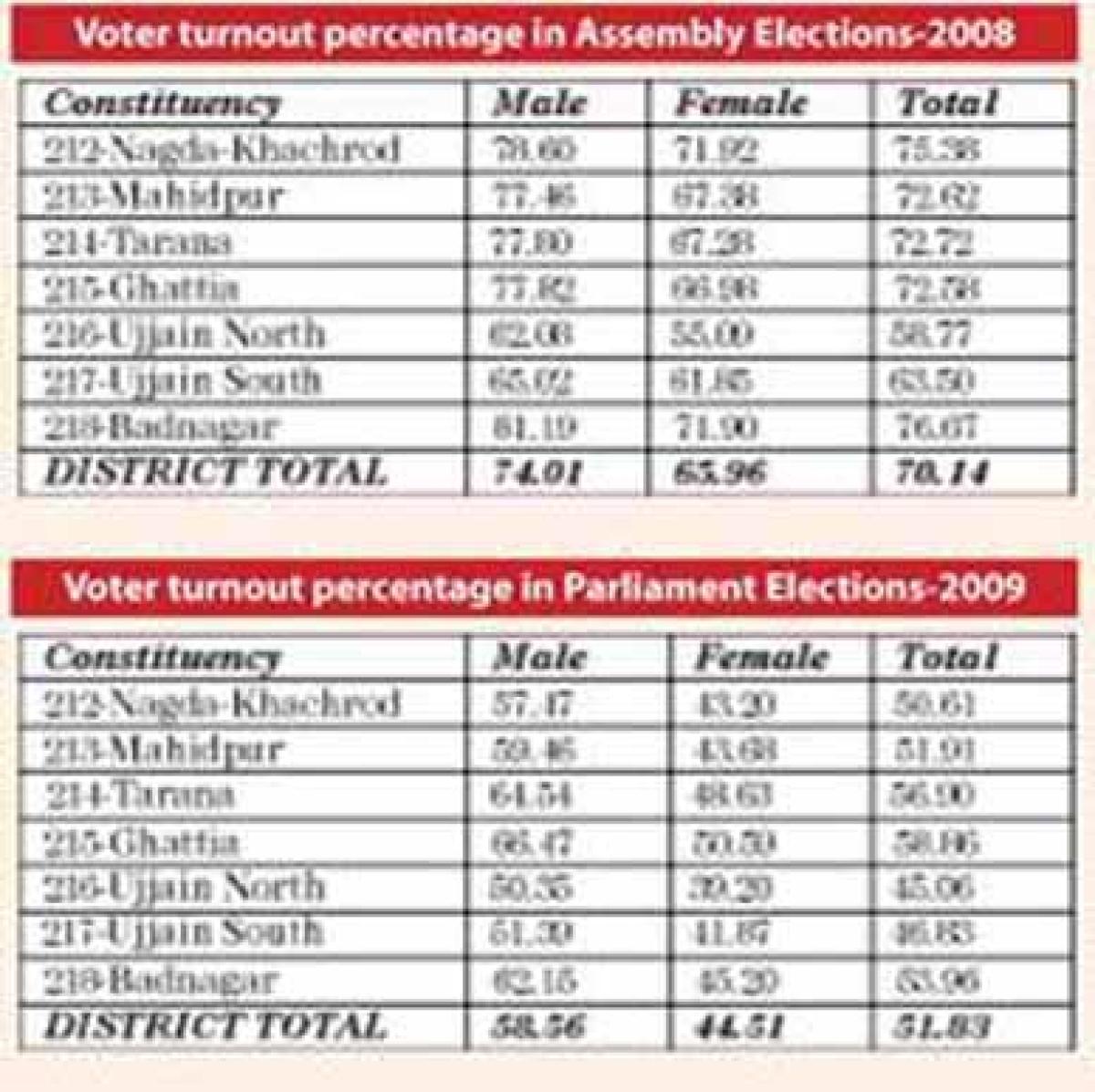 Ujjain district records 73.82 percent voting