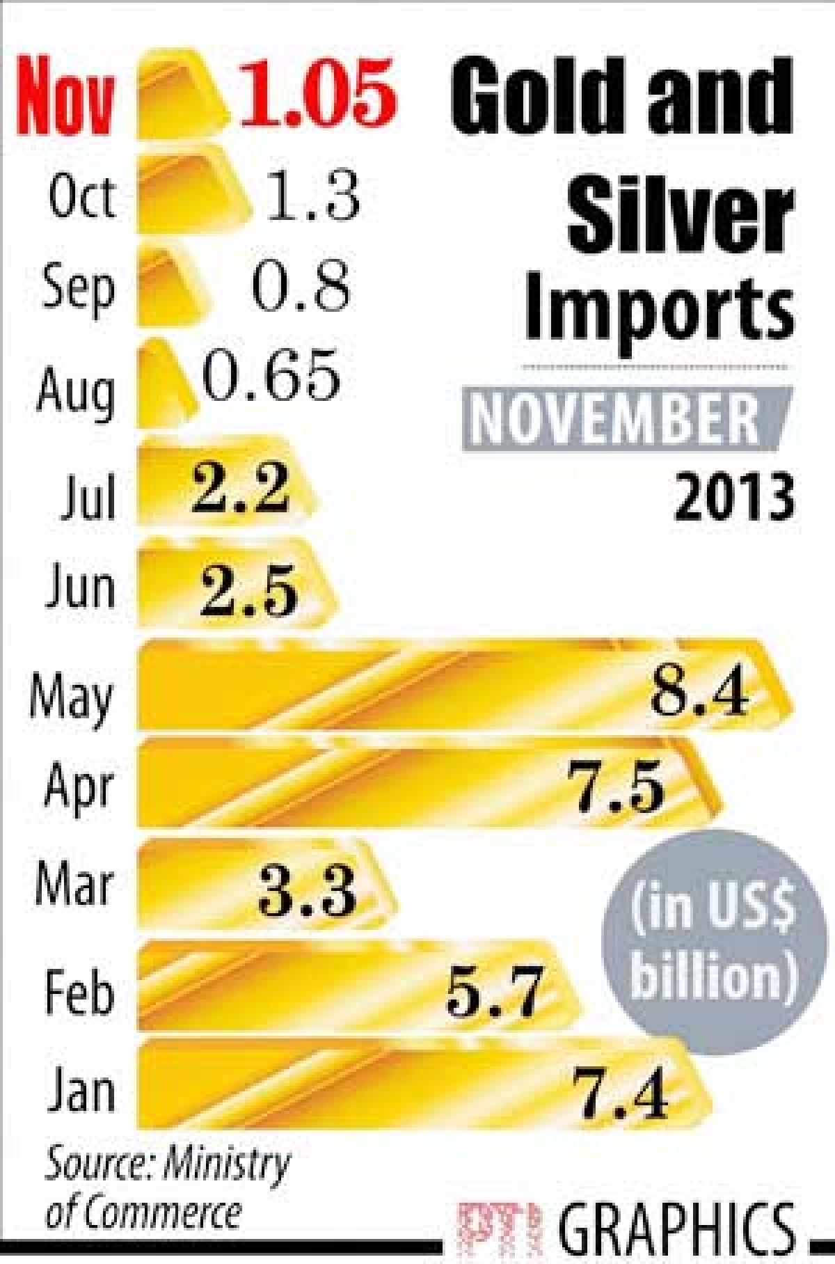 The pace of export growth slowed in November with shipments rising 5.9% to $24.61 bn