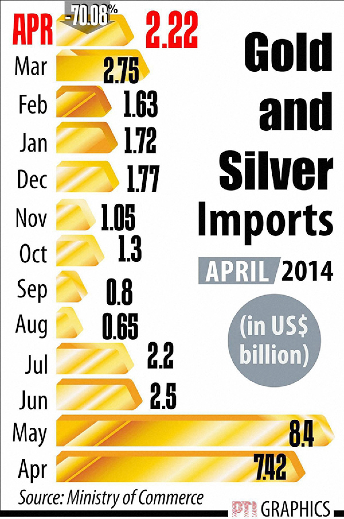 Jan-Mar deficit narrows sharply to $1.2 bn on steep fall in gold imports