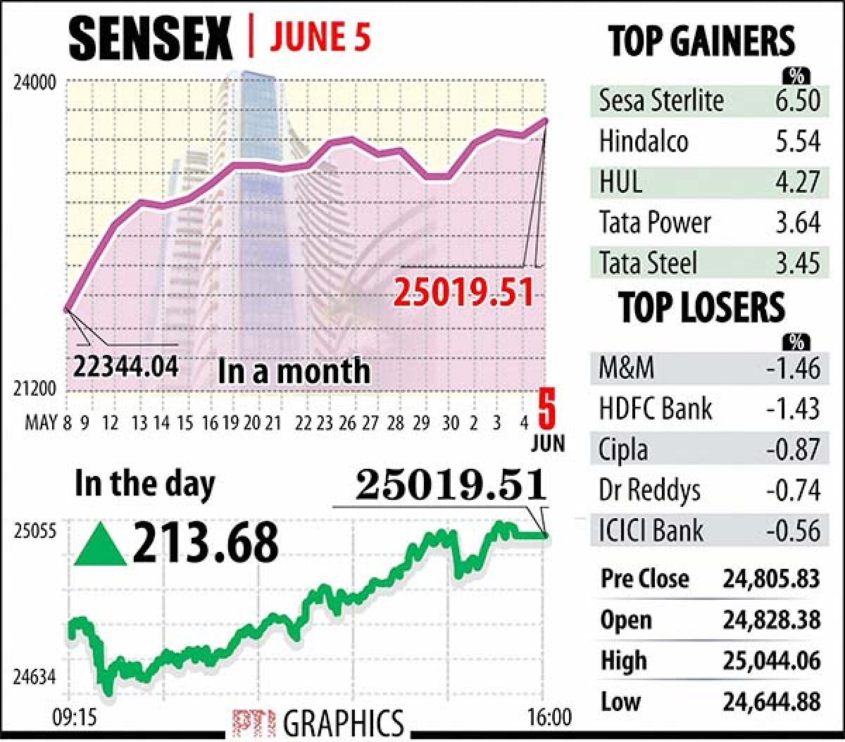 Sensex ends above 25k on  gains in oil, metal stocks