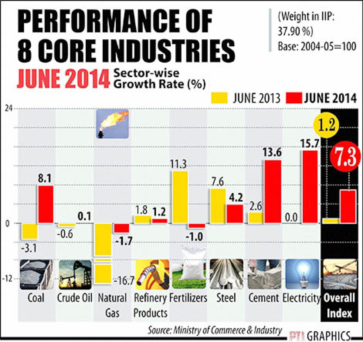 Core sector growth surges to  9-mth high of 7.3% in June