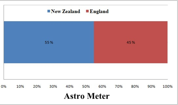 World Cup 2015 astrological prediction: New Zealand vs England