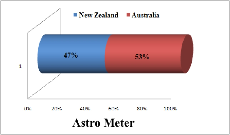 2015 World Cup Astrological Predictions: New Zealand Vs Australia