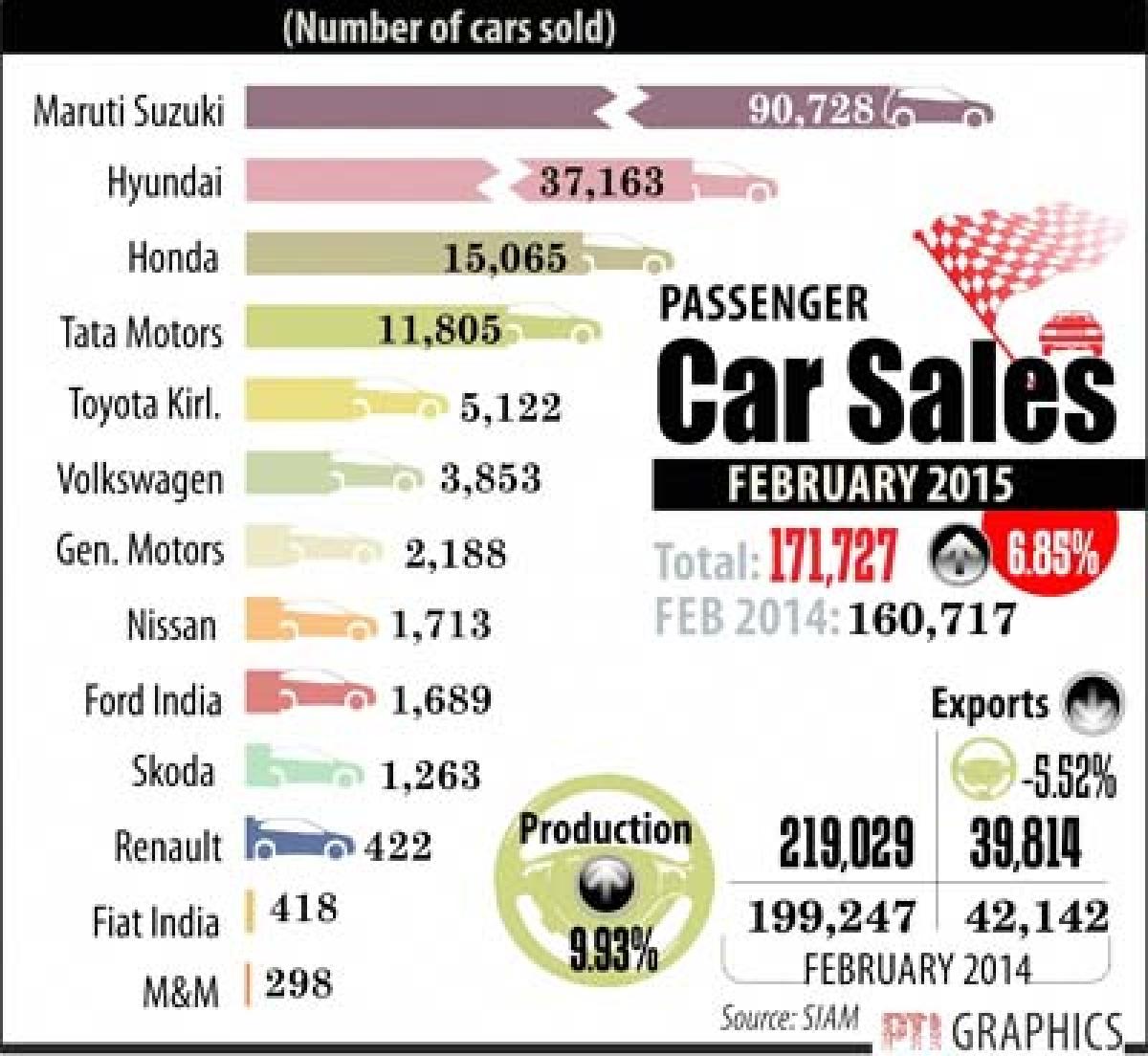 Auto sales in slow lane, broadway ahead