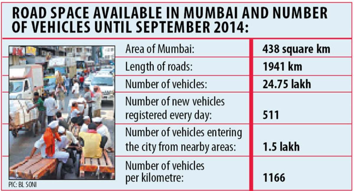 Mumbai City roads bursting at the seams