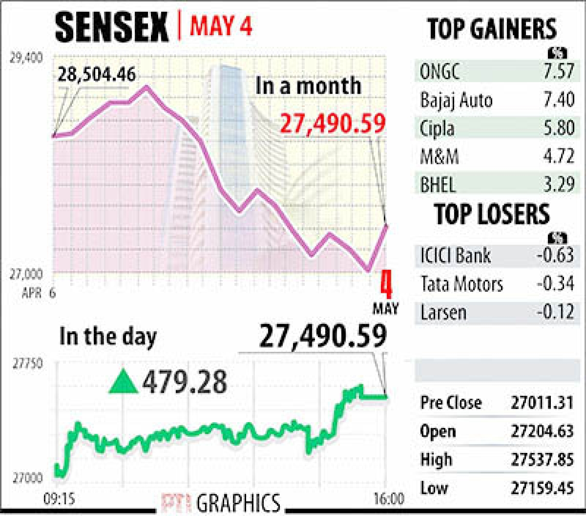 Sensex jumps 479 pts on short covering