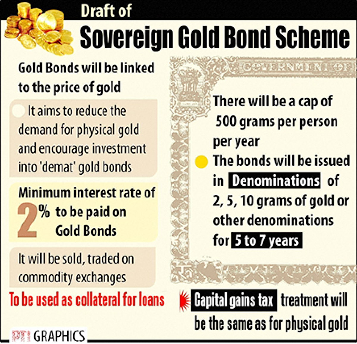 Govt plans to raise Rs 13k cr  via gold bonds in first year