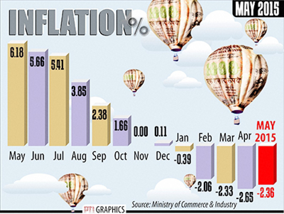 Inflation stays -ve for seventh month