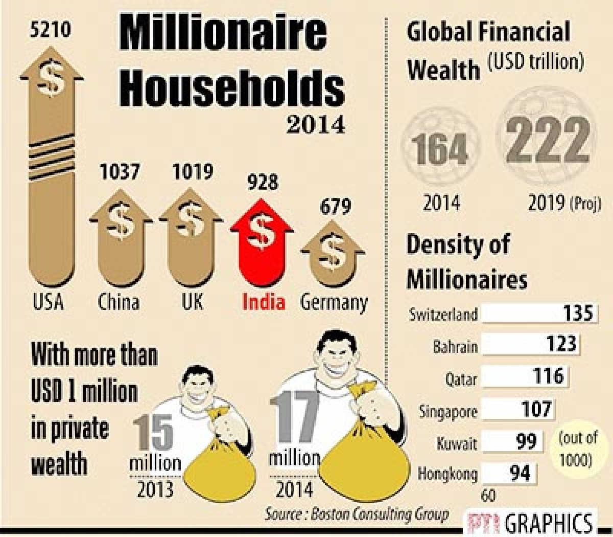 India has 4th largest ultra high-net-worth households