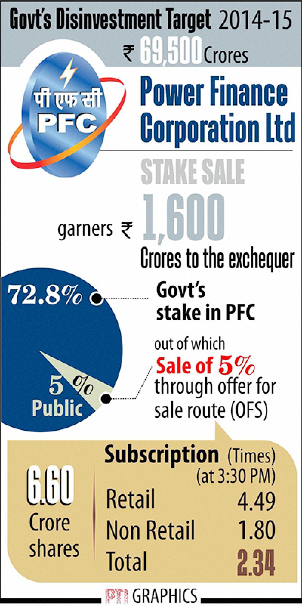PFC OFS subscribed 2.34 times;  govt says success despite odds