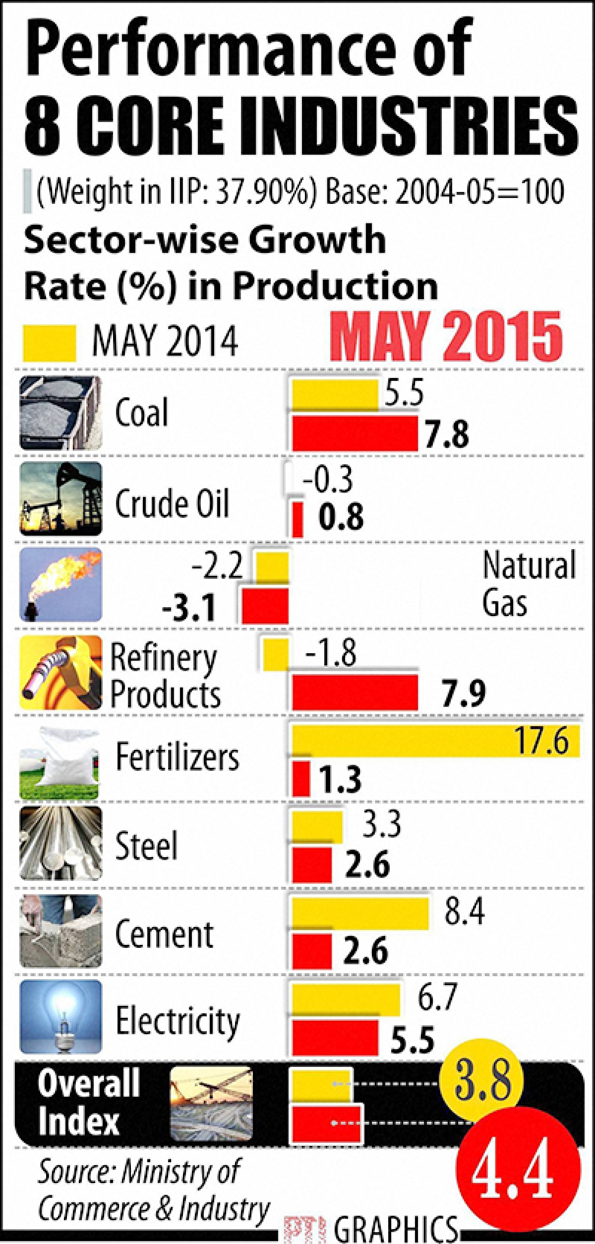 Core sector growth rises to  6-month high of 4.4% in May