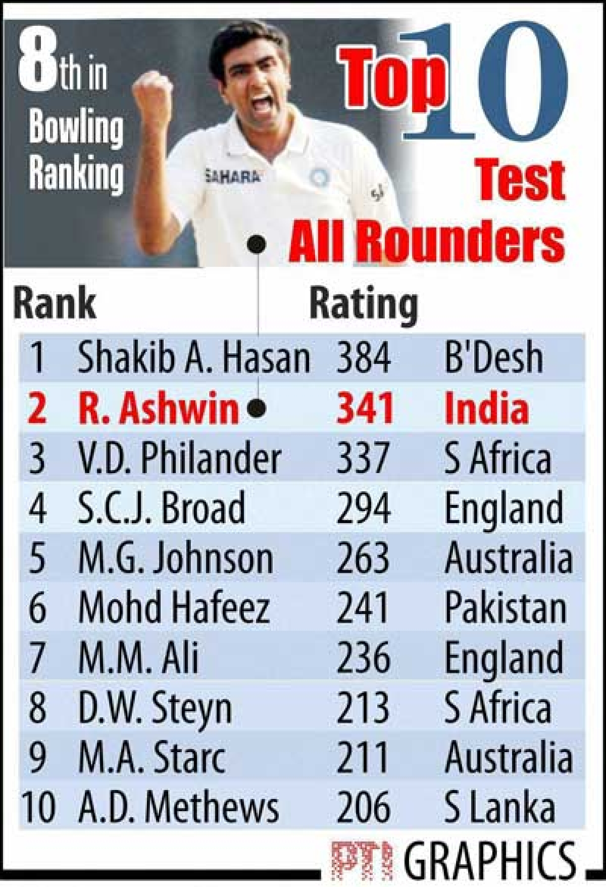 R Ashwin on the rise in ICC rankings