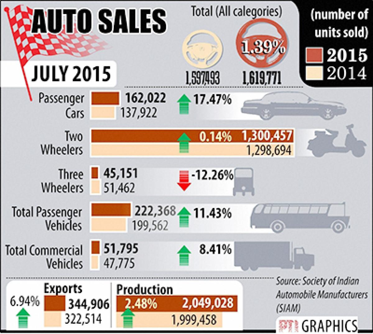 NEW DELHI : AUTO SALES.  PTI GRAPHICS . (PTI8_10_2015_000102B)