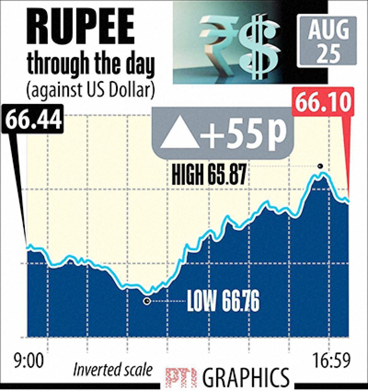 Rupee bounces back, gains 55p