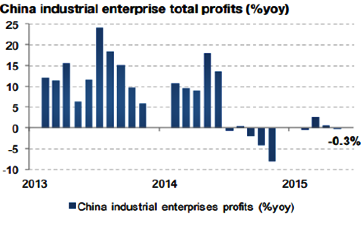 China industrial profit declines
