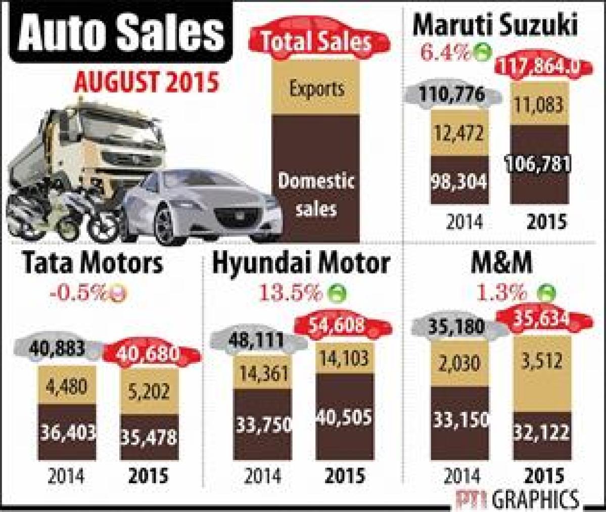Maruti Suzuki, Hyundai lead domestic car sales in August