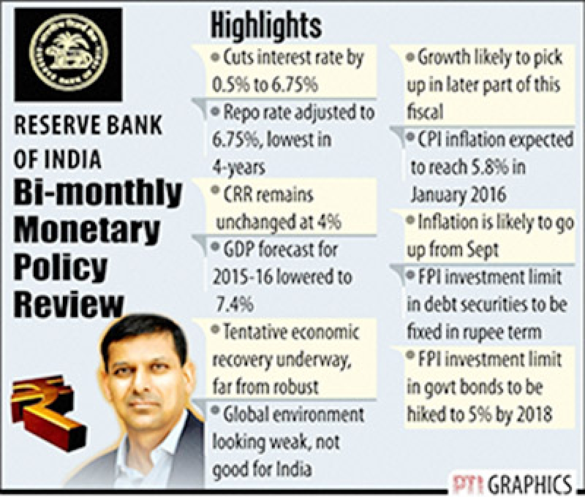 NEW DELHI : BI-MONTHLY MONETARY POLICY REVIEW. PTI GRAPHICS(PTI9_29_2015_000057B)