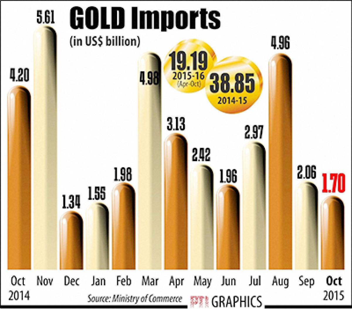 Exports dip 17.5% in October; trade deficit narrows
