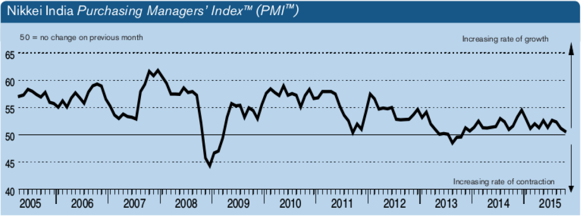 India's October production growth falls to 22-month low: PMI