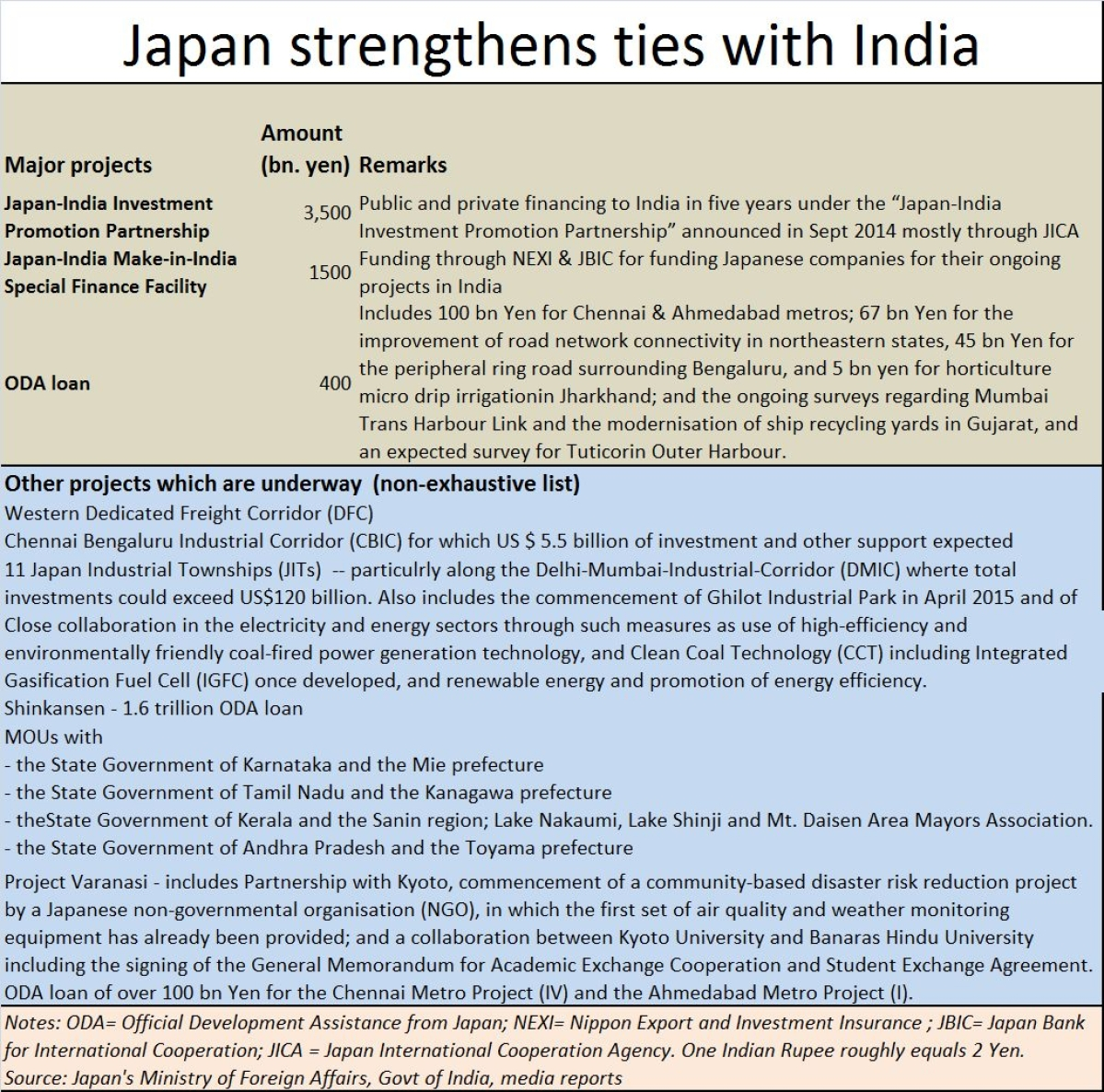 Increasing interdependence of Japan and India