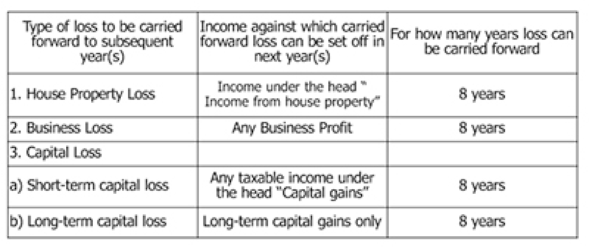 Tax filing: Set-Off & Carry Forward of Losses