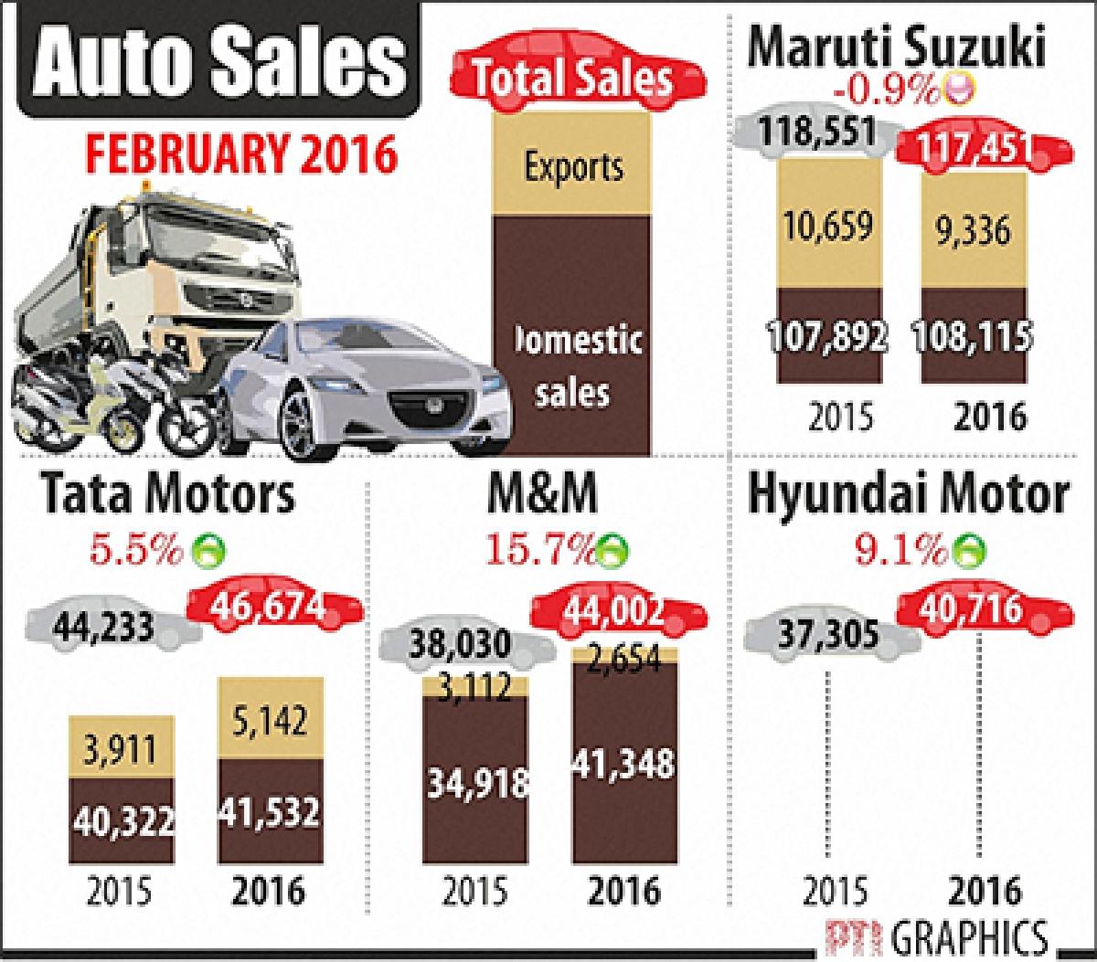 Car sales in slow lane in Feb, Jat quota stir hits dispatches