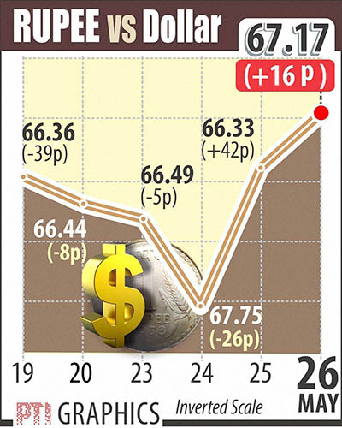 Re continues to rise, gains 16 ps to 67.17