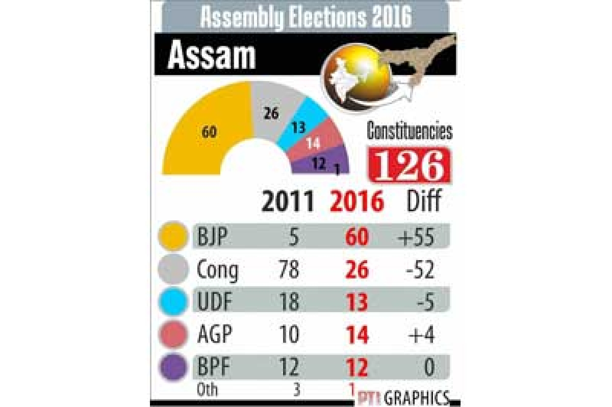 Expert Comment: BJP, Mamata are the real winners