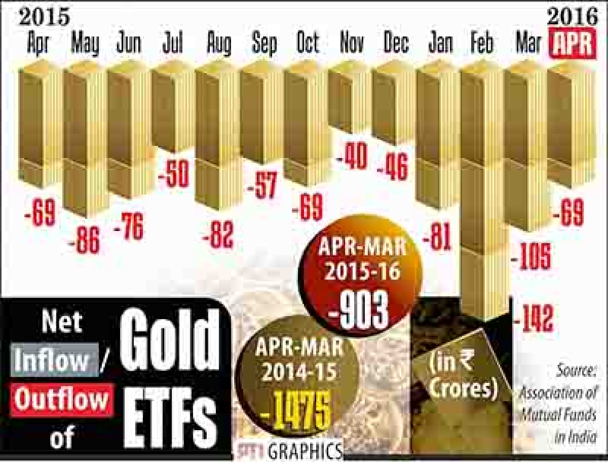 Gold demand falls 39% in first quarter to 116.5 tonnes