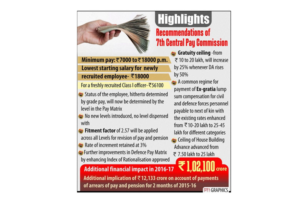 In Seventh Central Pay Commission Heaven