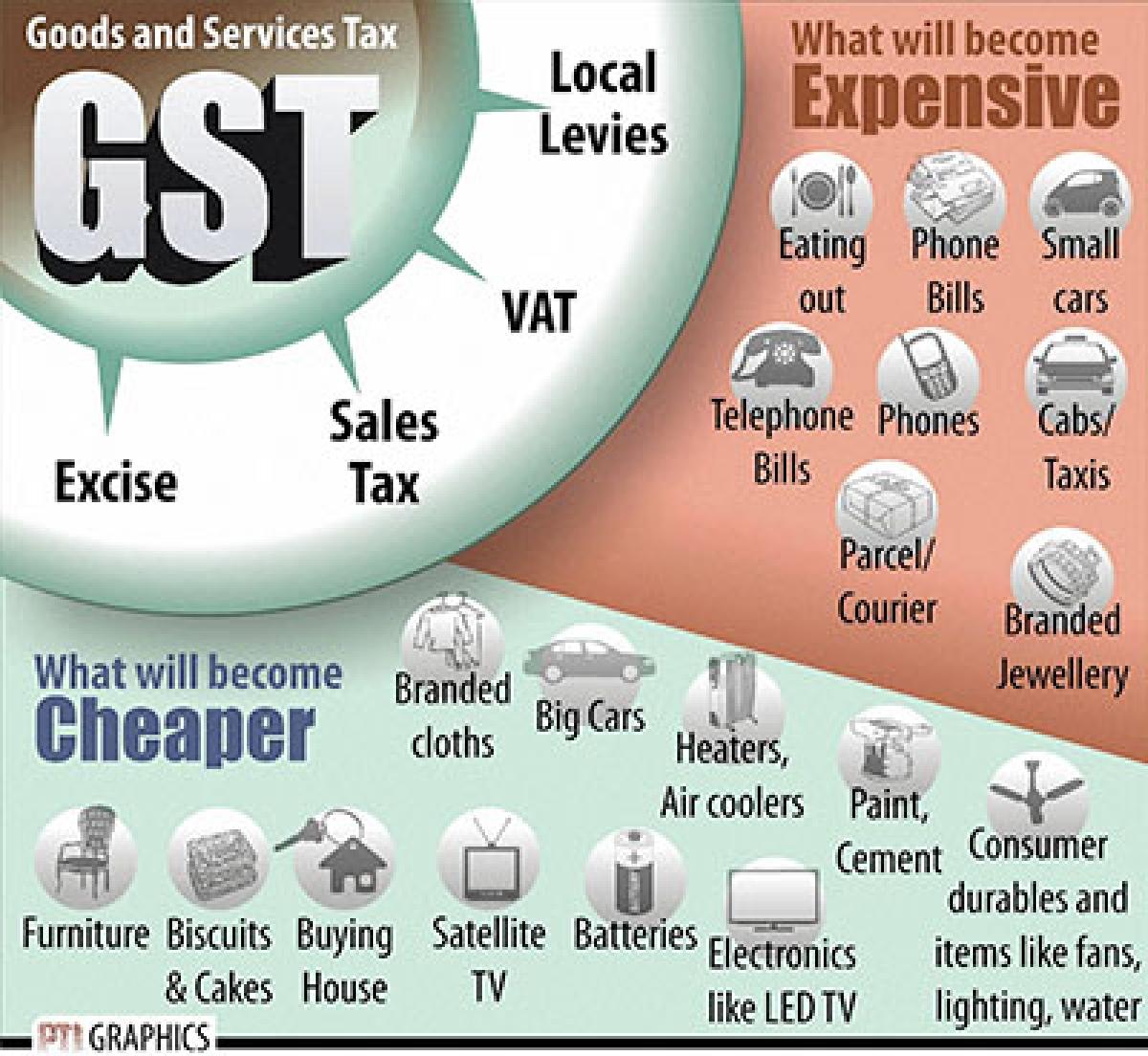 NEW DELHI : GOODS AND SERVICES TAX. PTI GRAPHICS(PTI8_7_2016_000073B)