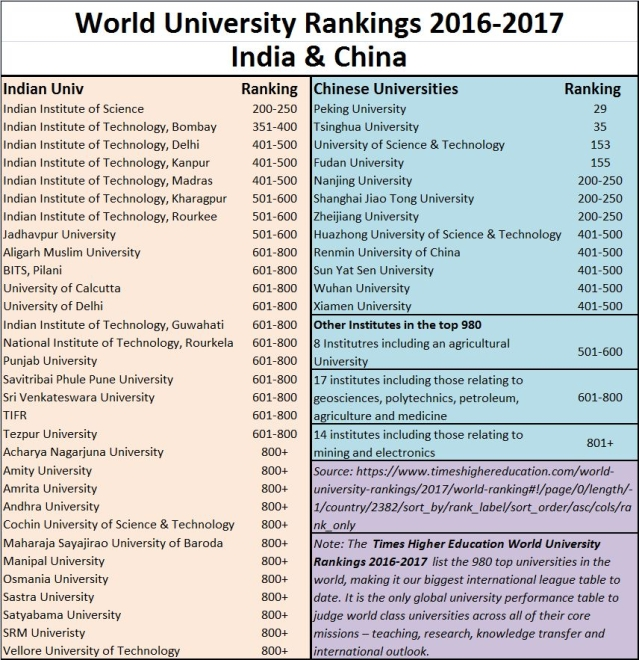 The world's best Universities – India continues to slip