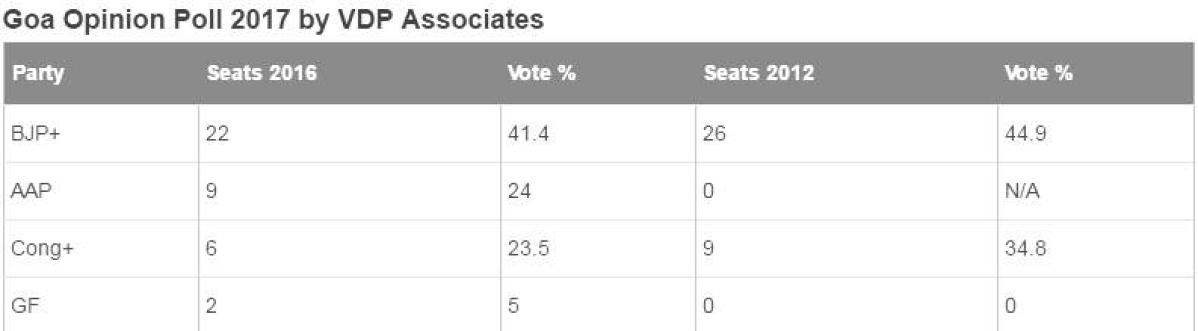 Goa Opinion Poll 2017: Prediction, Exit poll, Survey, Who Will Win Congress, BJP, AAP, or, MGP?