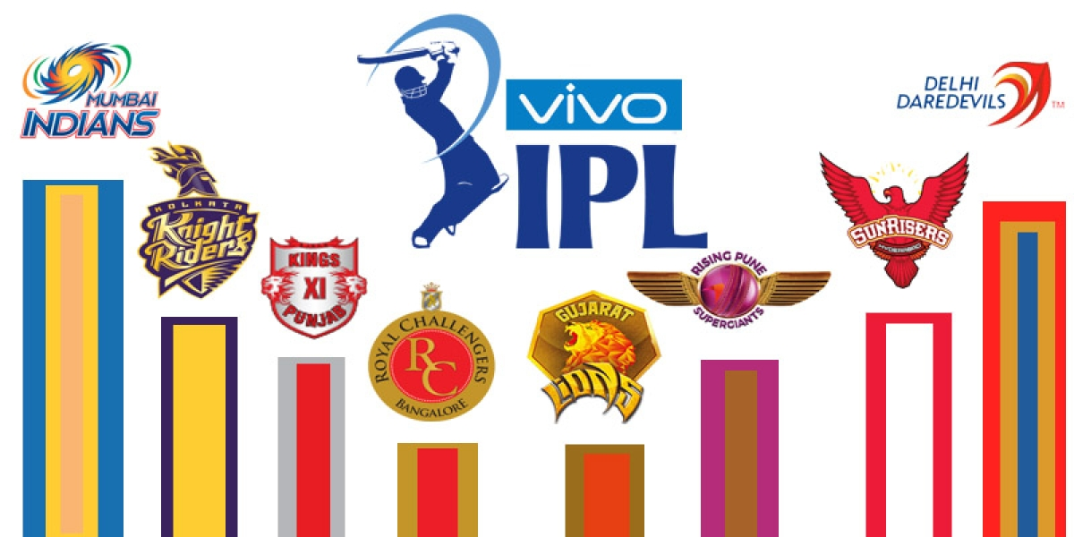 IPL 2017 Points Table: Team Rankings, Team Standings, Matches Played