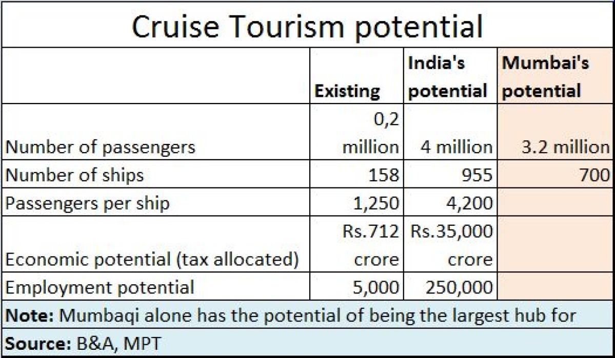 Finally, cruise tourism has dawned on India