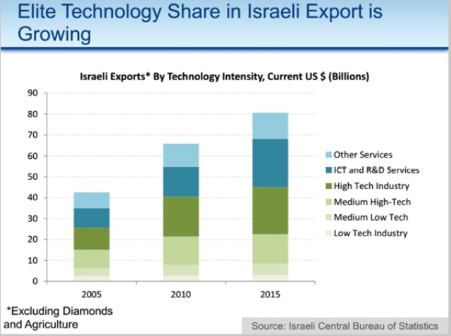 India and Israel: Discovering new drivers to accelerate relation