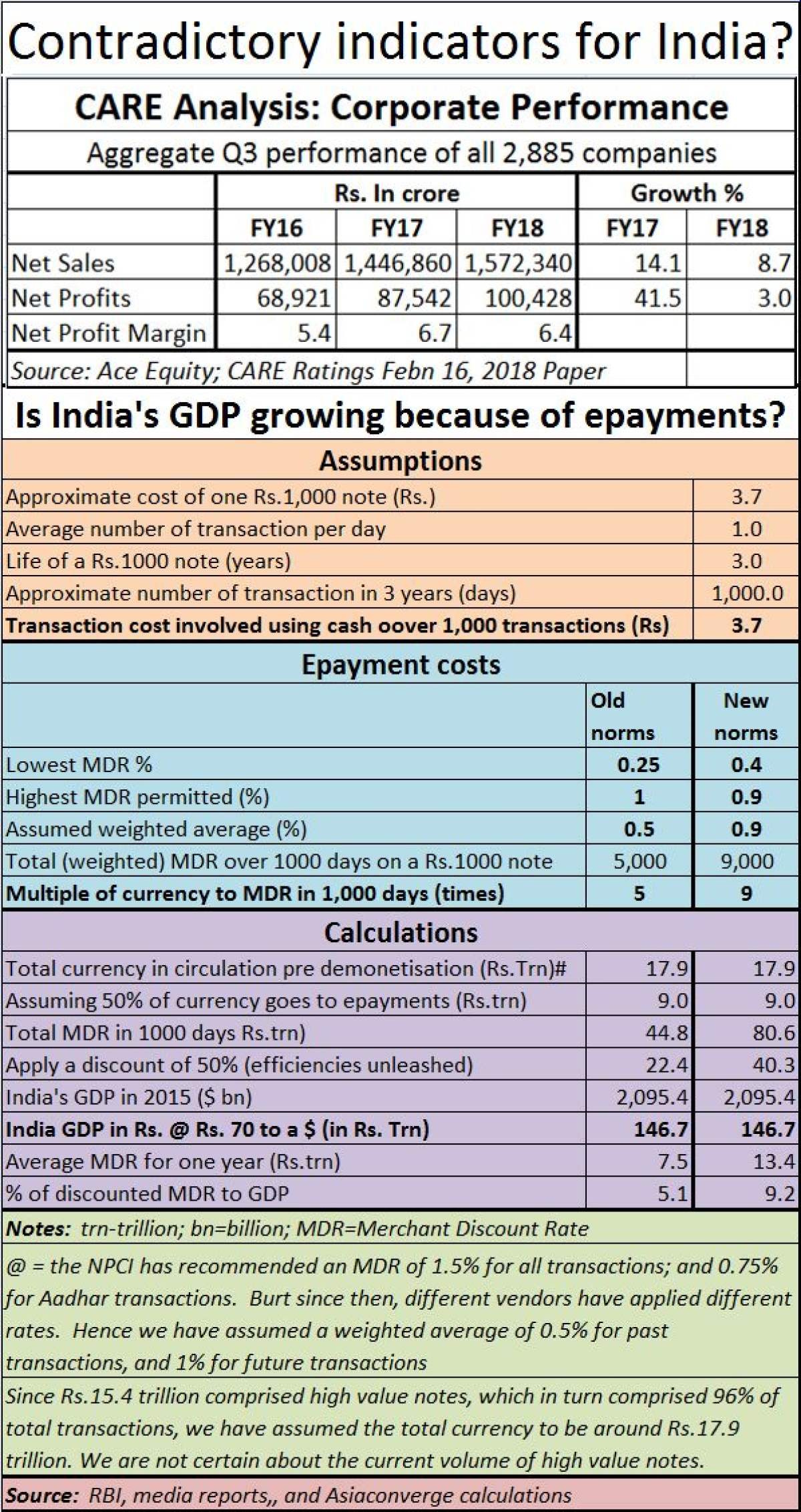 India's GDP growth isn't as good as it seems