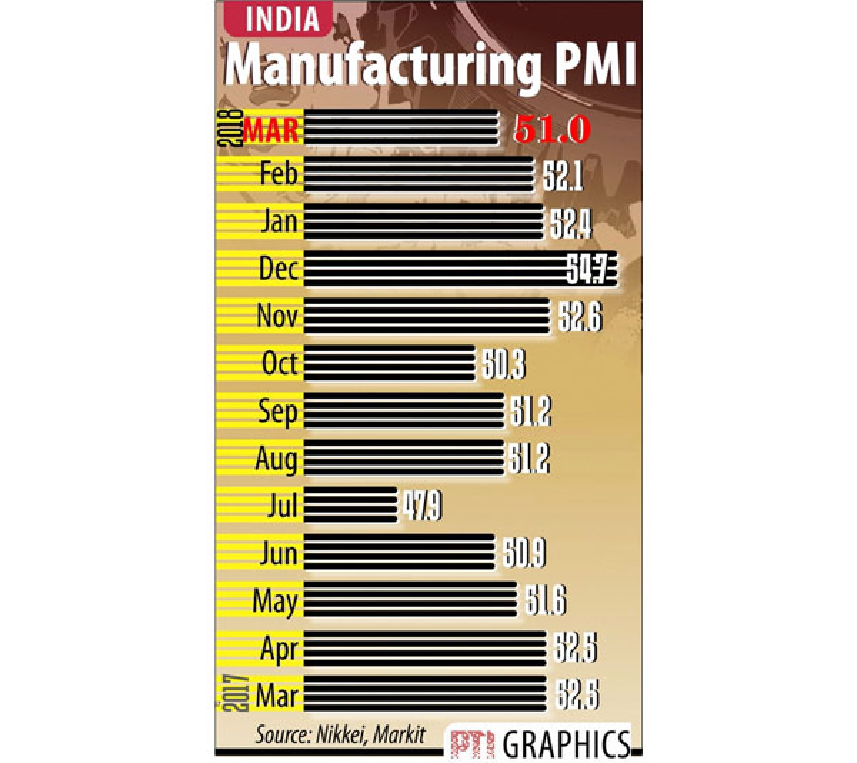 Factory activity slips to 5-month low in March
